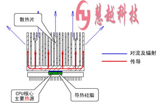 隧道炉热传导加热源