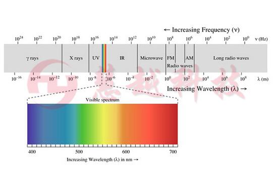 电磁波波谱